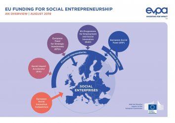 Eu Funding For social entreprise